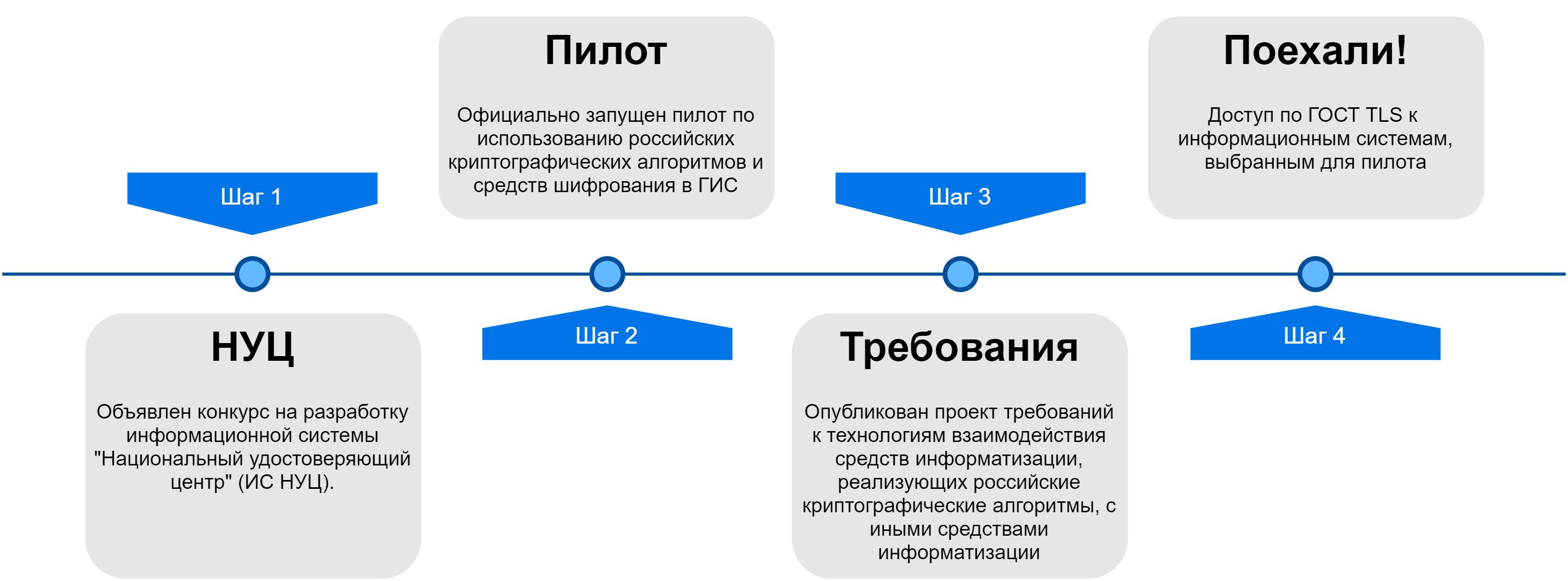 ГОСТ TLS