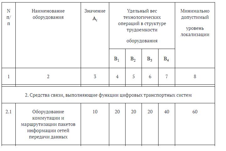 Приказе Министерства промышленности и торговли РФ и Министерства экономического развития РФ от 17 августа 2011 г. N 1032/397